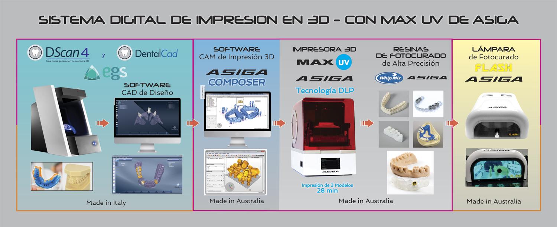 Flujo-Impresoras3D-MaxUV-Asiga
