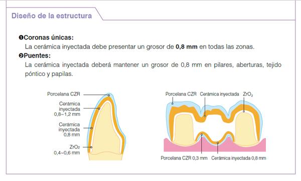 CZRpress-DiseñoEstructura