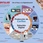 Solución Digital para Producción de Carillas